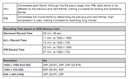 Manual Exposure Control, Multiple Frame Rates and Selectable All i frame or IPB Compression Integrated into EOS HD Video